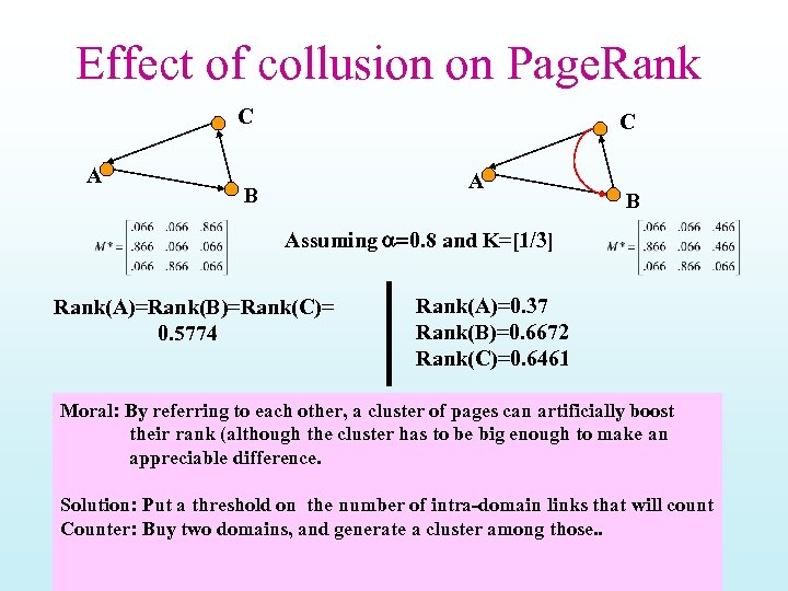 Effect of collusion on Page. Rank C A B B Assuming a=0. 8 and