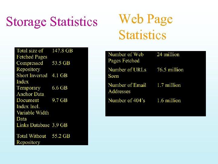 Storage Statistics Web Page Statistics