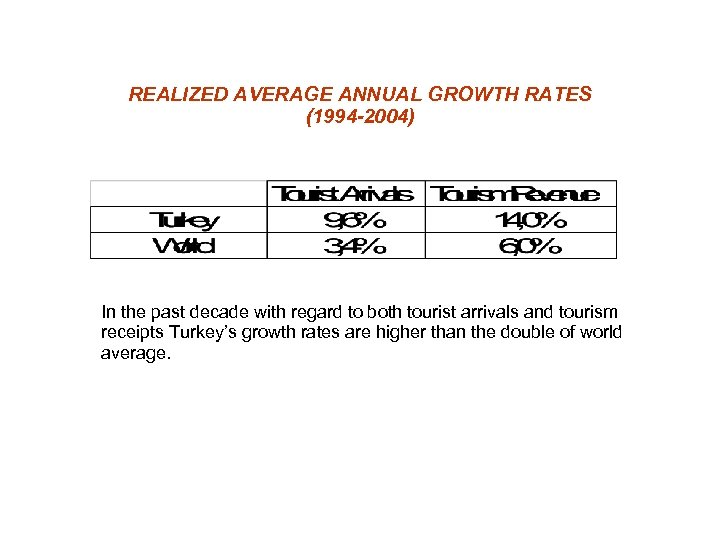 REALIZED AVERAGE ANNUAL GROWTH RATES (1994 -2004) In the past decade with regard to
