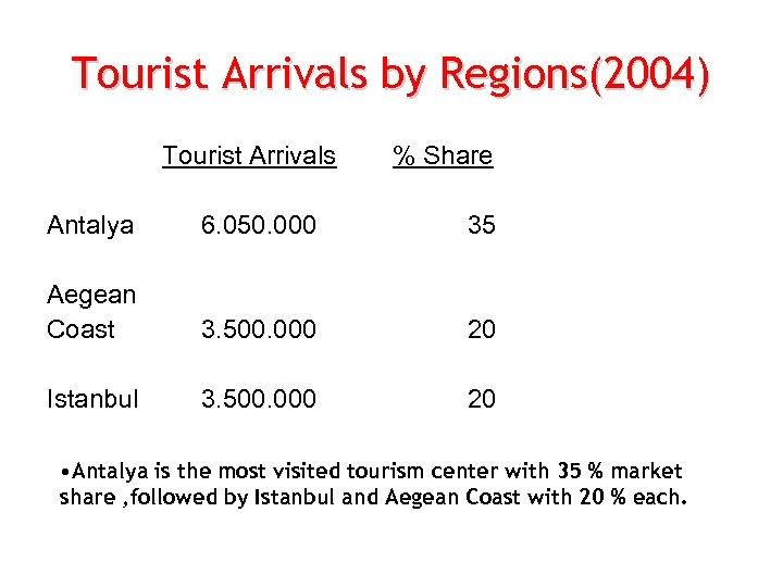 Tourist Arrivals by Regions(2004) Tourist Arrivals % Share Antalya 6. 050. 000 35 Aegean