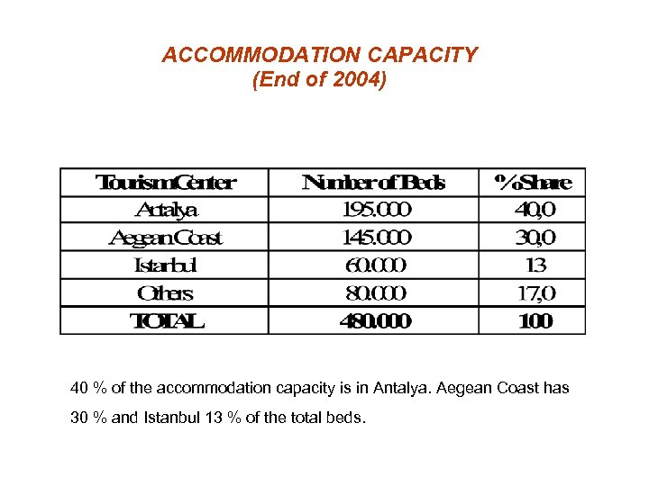 ACCOMMODATION CAPACITY (End of 2004) 40 % of the accommodation capacity is in Antalya.