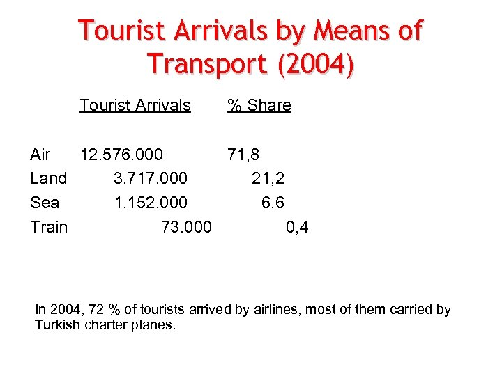 Tourist Arrivals by Means of Transport (2004) Tourist Arrivals % Share Air 12. 576.