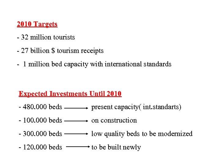2010 Targets - 32 million tourists - 27 billion $ tourism receipts - 1