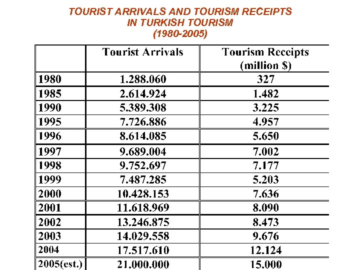 TOURIST ARRIVALS AND TOURISM RECEIPTS IN TURKISH TOURISM (1980 -2005)