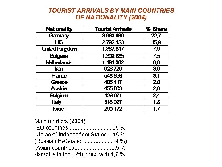 TOURIST ARRIVALS BY MAIN COUNTRIES OF NATIONALITY (2004) Main markets (2004) -EU countries. .