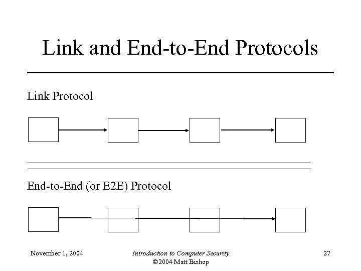 Link and End-to-End Protocols Link Protocol End-to-End (or E 2 E) Protocol November 1,