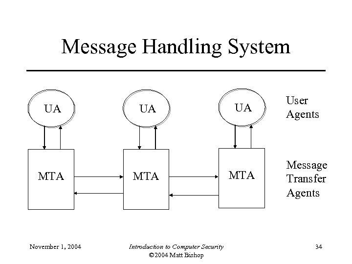 Message Handling System UA MTA November 1, 2004 UA MTA Introduction to Computer Security