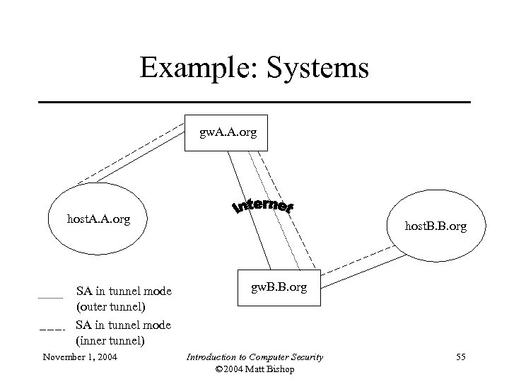 Example: Systems gw. A. A. org host. A. A. org SA in tunnel mode