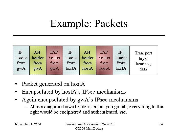 Example: Packets IP header from gw. A AH header from gw. A ESP header