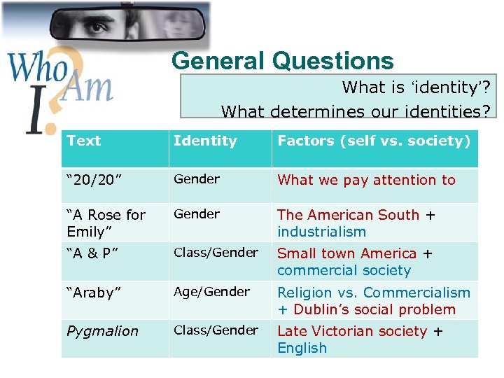 General Questions What is 'identity'? What determines our identities? Text Identity Factors (self vs.