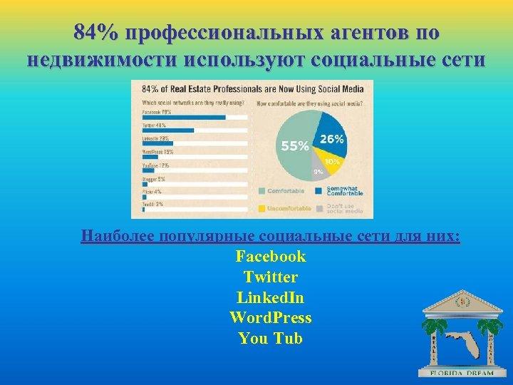84% профессиональных агентов по недвижимости используют социальные сети Наиболее популярные социальные сети для них: