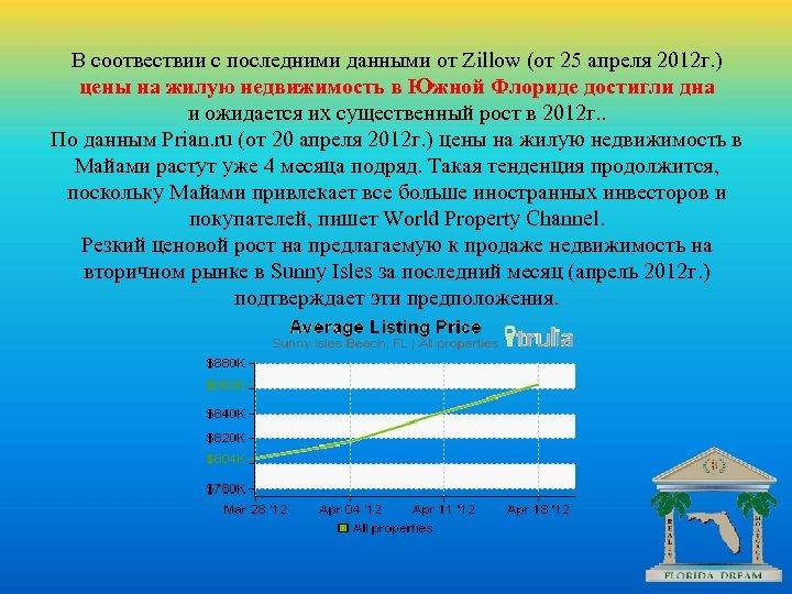 В соотвествии с последними данными от Zillow (от 25 апреля 2012 г. )