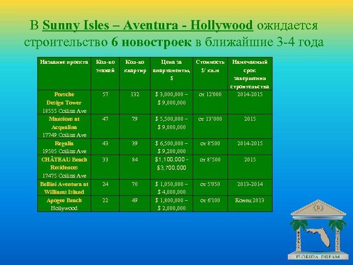 В Sunny Isles – Aventura - Hollywood ожидается строительство 6 новостроек в ближайшие 3