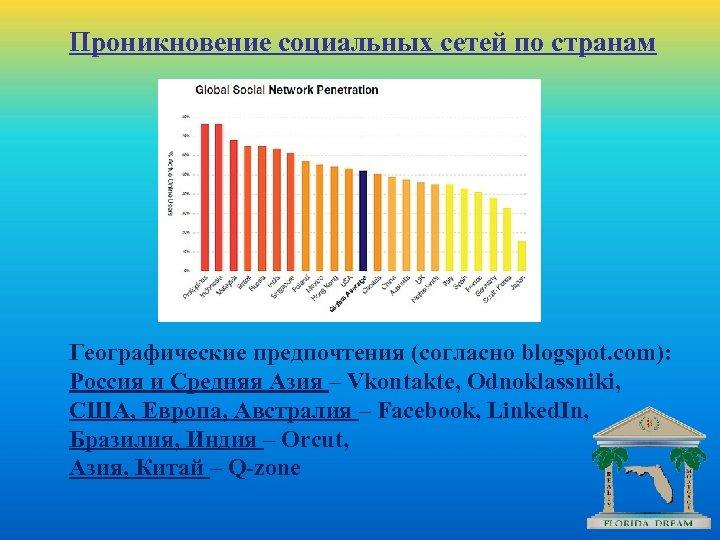 Проникновение социальных сетей по странам Географические предпочтения (согласно blogspot. com): Россия и Средняя Азия
