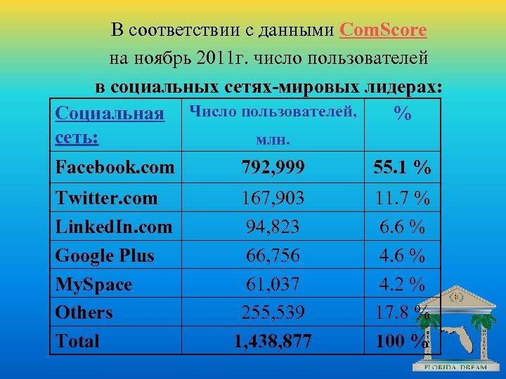В соответствии с данными Com. Score на ноябрь 2011 г. число пользователей в социальных