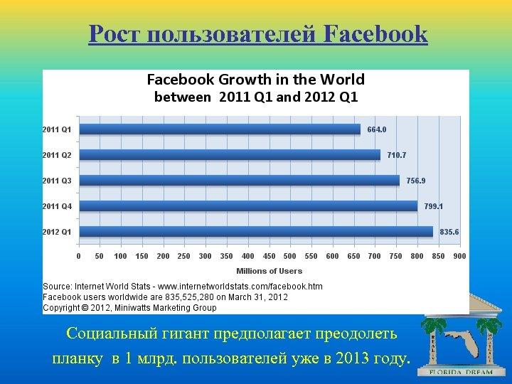 Рост пользователей Facebook Социальный гигант предполагает преодолеть планку в 1 млрд. пользователей уже в
