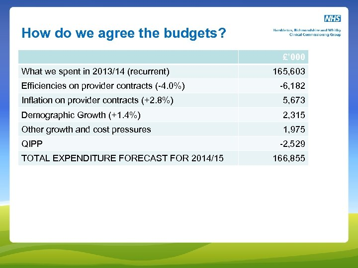 How do we agree the budgets? £' 000 What we spent in 2013/14 (recurrent)