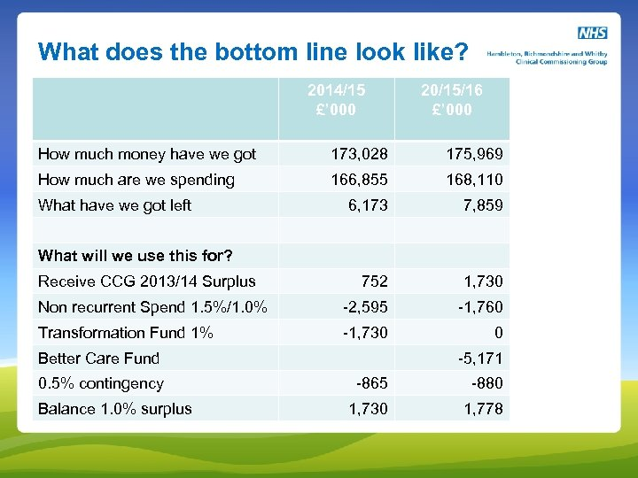What does the bottom line look like? 2014/15 £' 000 20/15/16 £' 000 How