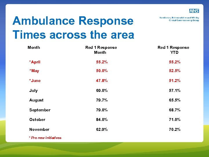 Ambulance Response Times across the area Month Red 1 Response Month Red 1 Response