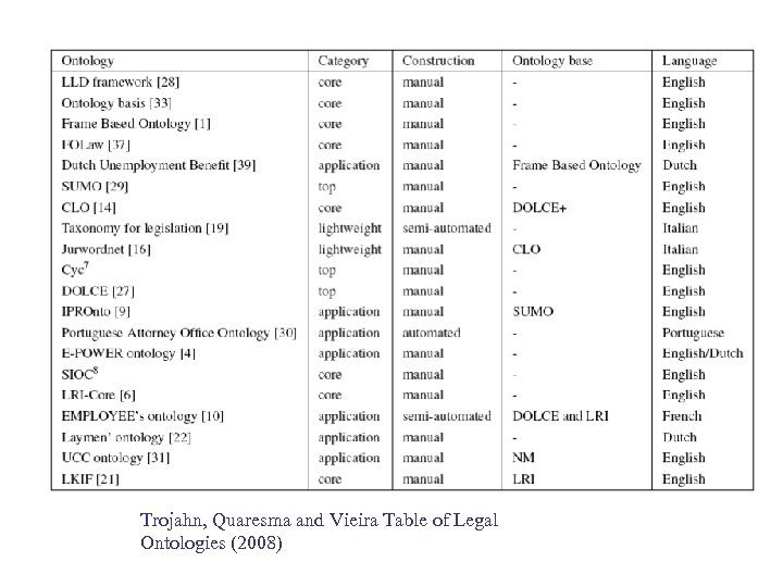 Trojahn, Quaresma and Vieira Table of Legal Ontologies (2008)