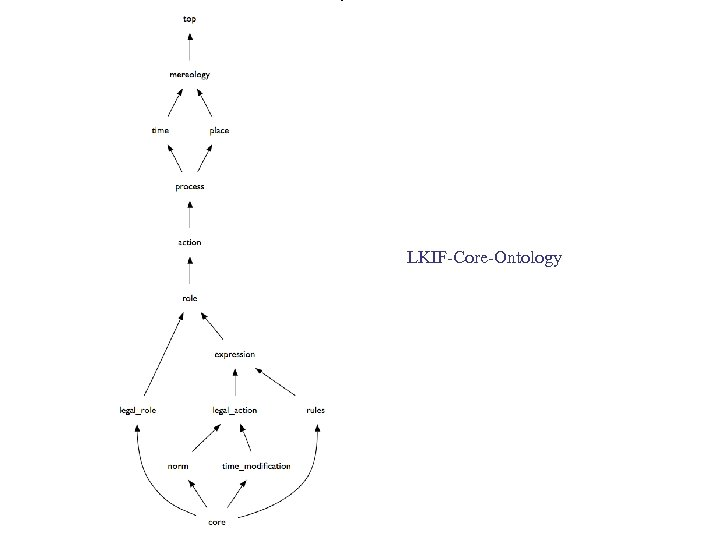 LKIF-Core-Ontology