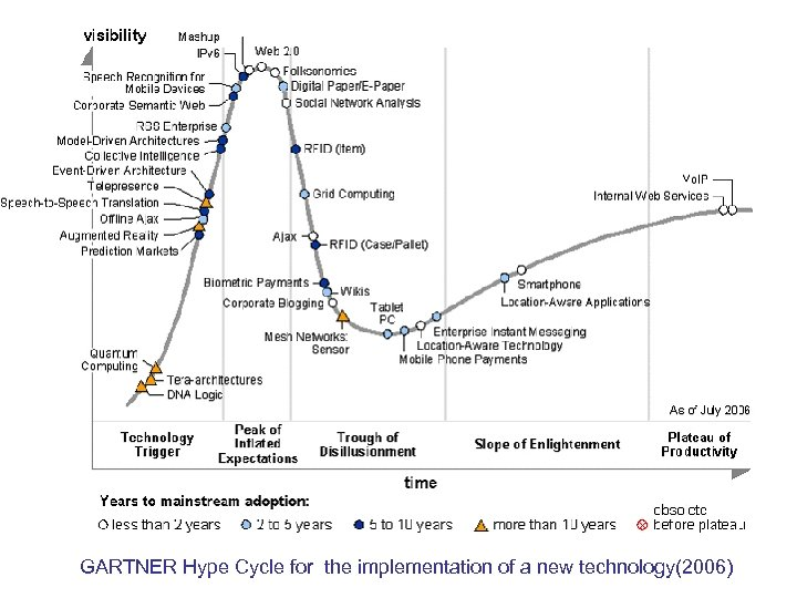 GARTNER Hype Cycle for the implementation of a new technology(2006)