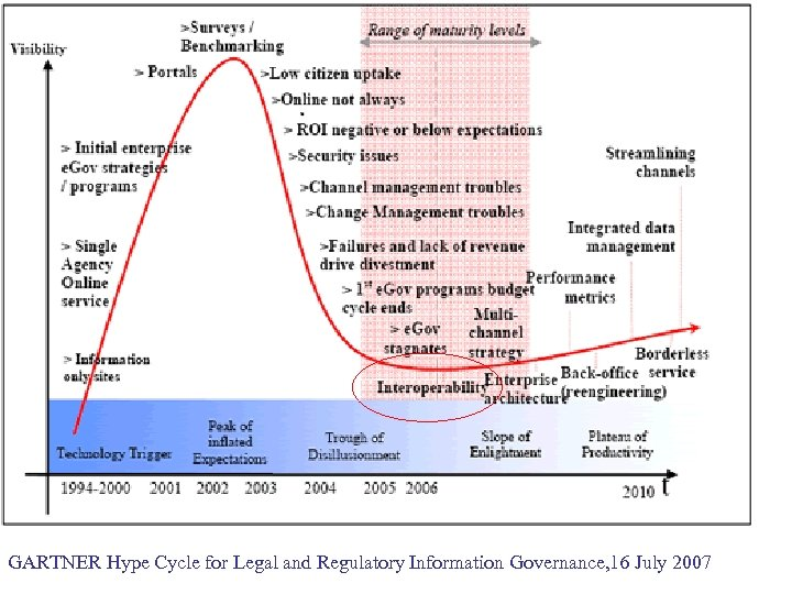 GARTNER Hype Cycle for Legal and Regulatory Information Governance, 16 July 2007