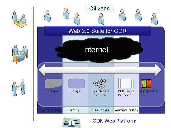 Citizens Web 2. 0 Suite for ODR Internet Service Bus ODR Ontologies Environment Storage
