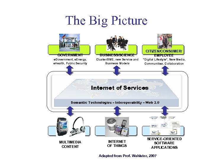 The Big Picture GOVERNMENT BUSINESS/SCIENCE CITIZEN/CONSUMER/ EMPLOYEE e. Government, e. Energy, e. Health, Public