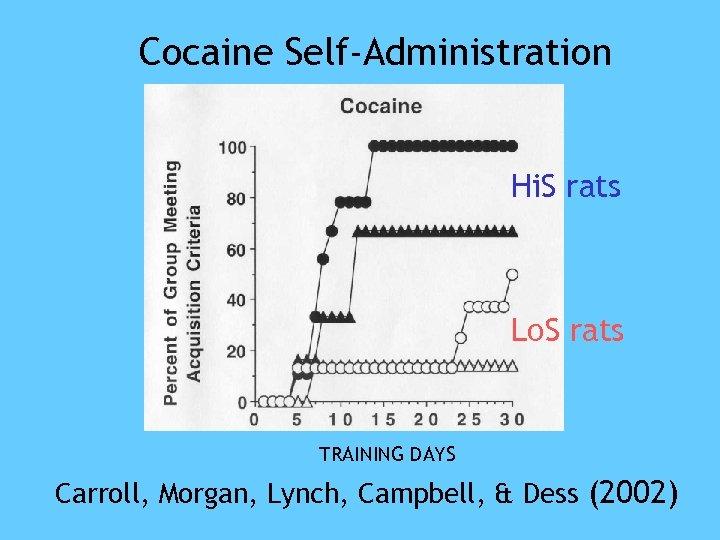 Cocaine Self-Administration Hi. S rats Lo. S rats TRAINING DAYS Carroll, Morgan, Lynch, Campbell,
