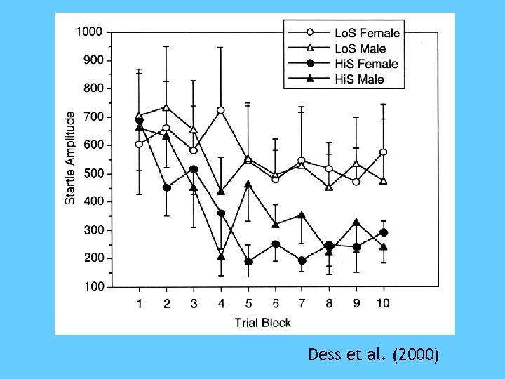 Dess et al. (2000)