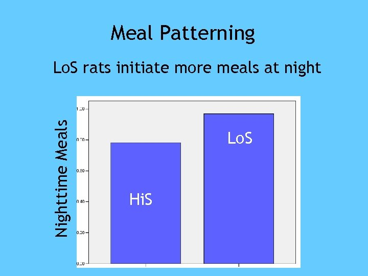 Meal Patterning Nighttime Meals Lo. S rats initiate more meals at night Lo. S