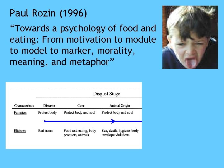 """Paul Rozin (1996) """"Towards a psychology of food and eating: From motivation to module"""