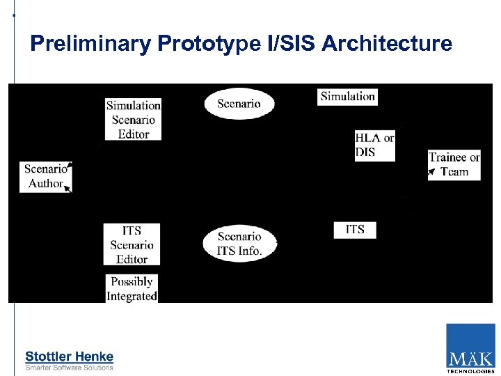 Preliminary Prototype I/SIS Architecture