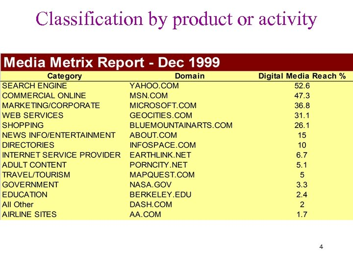 Classification by product or activity 4