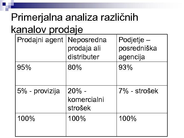 Primerjalna analiza različnih kanalov prodaje Prodajni agent Neposredna prodaja ali distributer 95% 80% Podjetje