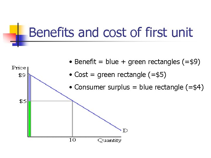 Benefits and cost of first unit • Benefit = blue + green rectangles (=$9)