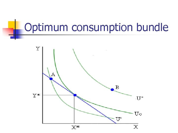 Optimum consumption bundle