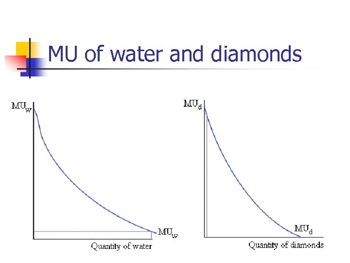 MU of water and diamonds