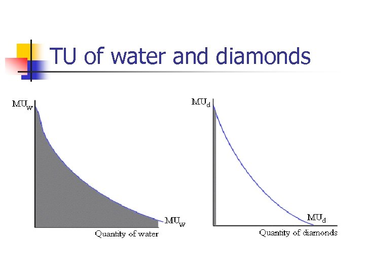 TU of water and diamonds