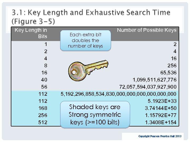 Key Length in Bits 1 2 4 8 16 40 56 112 168 256