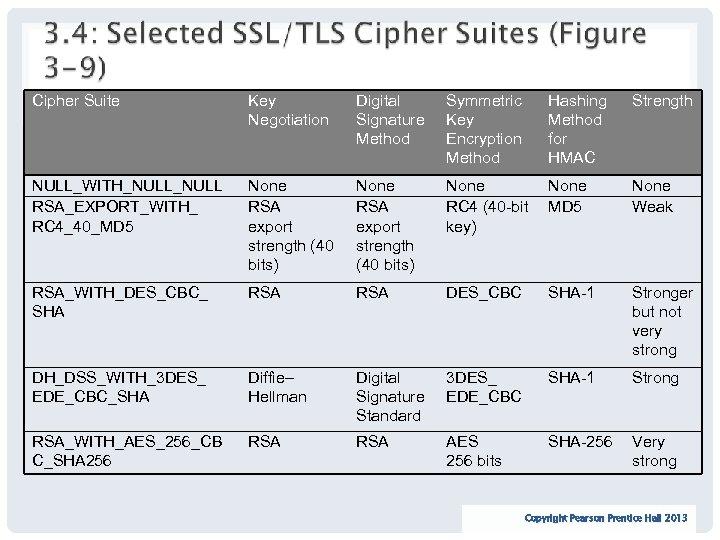 Cipher Suite Key Negotiation Digital Signature Method Symmetric Key Encryption Method Hashing Method for