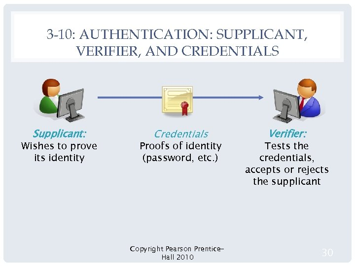 3 -10: AUTHENTICATION: SUPPLICANT, VERIFIER, AND CREDENTIALS Supplicant: Wishes to prove its identity Credentials