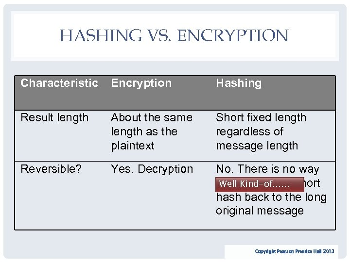 HASHING VS. ENCRYPTION Characteristic Encryption Hashing Result length About the same length as the