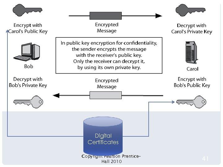 PUBLIC KEY ENCRYPTION FOR CONFIDENTIALITY Digital Certificates Copyright Pearson Prentice. Hall 2010 41