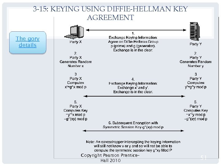 3 -15: KEYING USING DIFFIE-HELLMAN KEY AGREEMENT The gory details Copyright Pearson Prentice. Hall