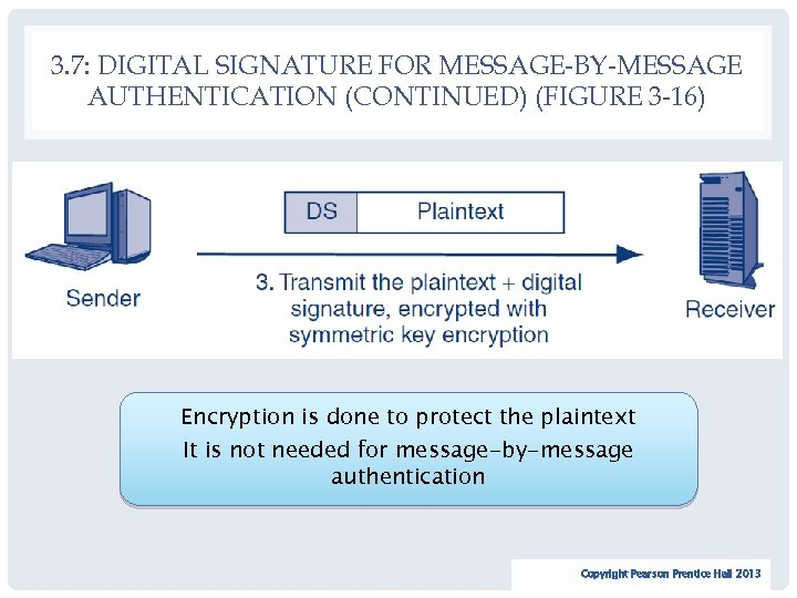3. 7: DIGITAL SIGNATURE FOR MESSAGE-BY-MESSAGE AUTHENTICATION (CONTINUED) (FIGURE 3 -16) Encryption is done