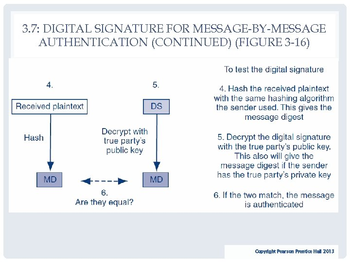3. 7: DIGITAL SIGNATURE FOR MESSAGE-BY-MESSAGE AUTHENTICATION (CONTINUED) (FIGURE 3 -16) 58 Copyright Pearson