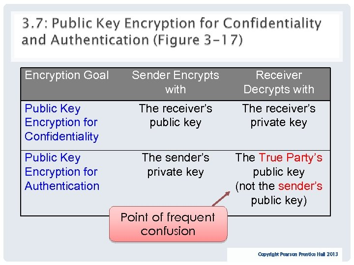 Encryption Goal Sender Encrypts with Receiver Decrypts with Public Key Encryption for Confidentiality The