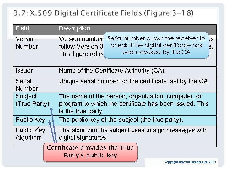 Field Description Version Number Serial number allows the receiver to Version number of the